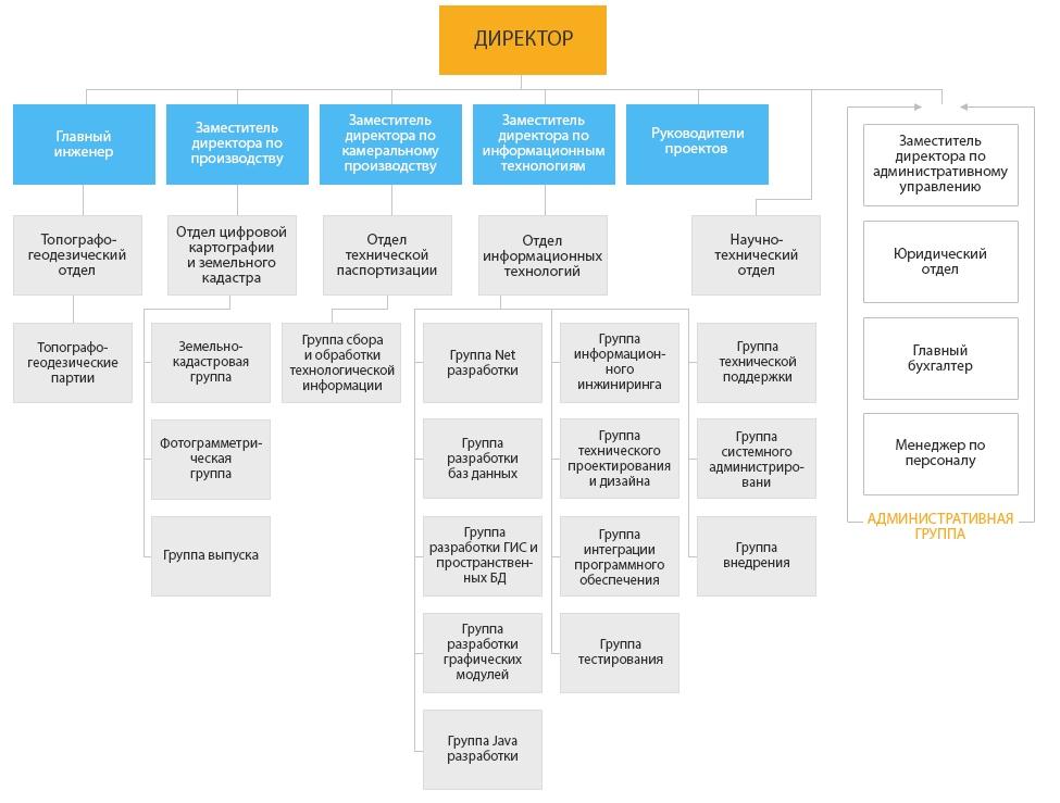 Структура компании и квалификация сотрудников, схема структуры компании ООО «ИТ-ТРАНЗИТ»