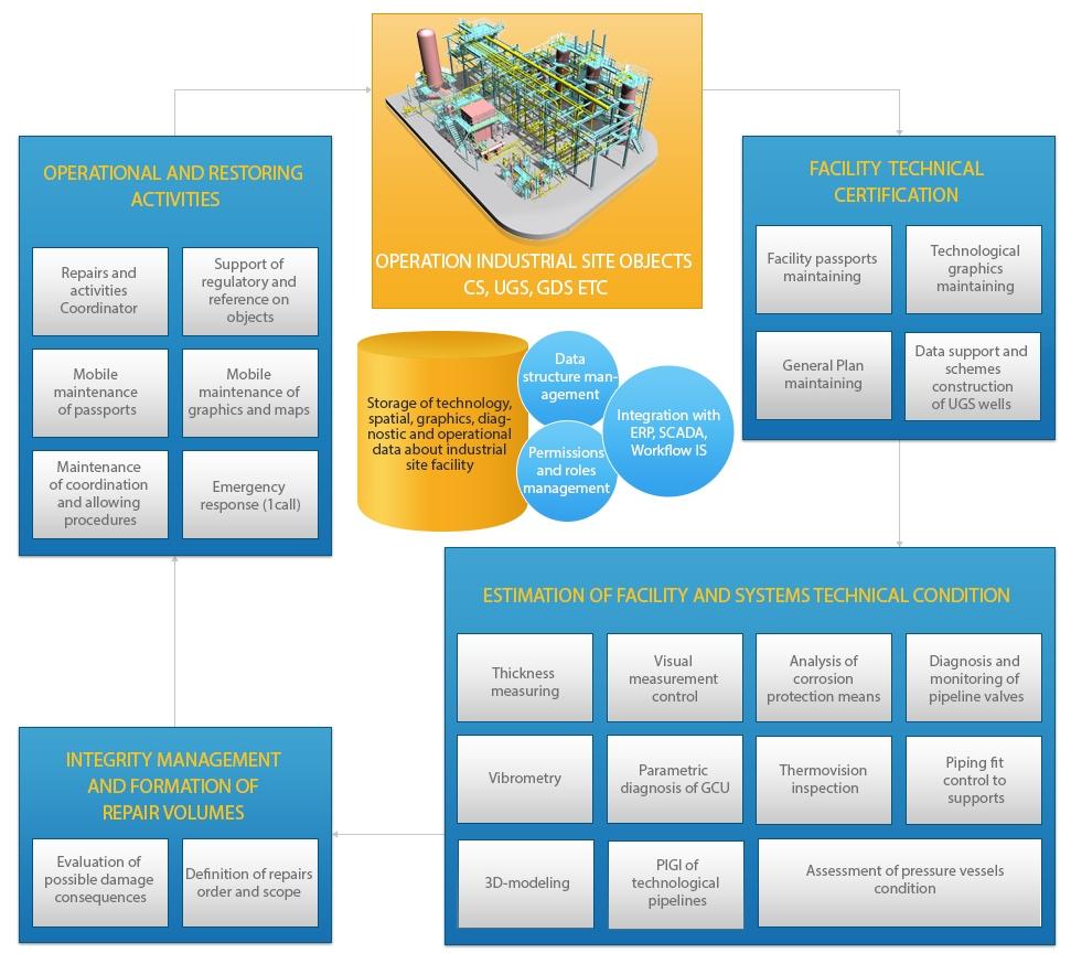 Industrial site objects informatization, scheme of Industrial site objects operation, Compressor stations and UGS, Industrial site objects operation business-processes