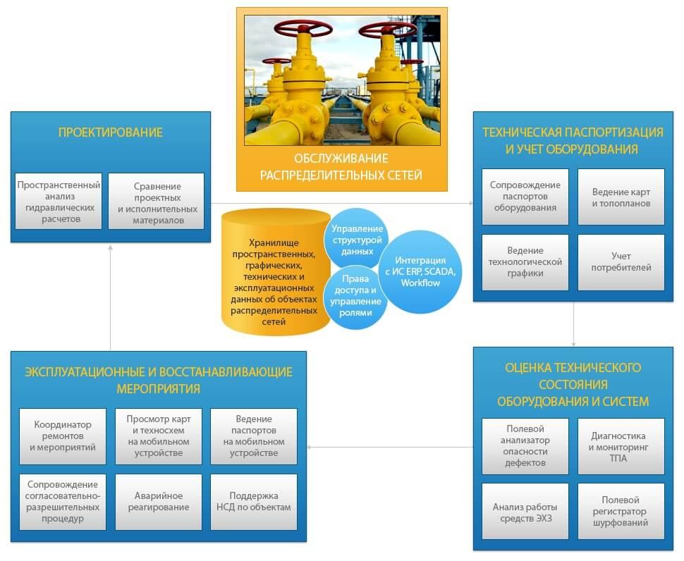 Информатизация распределительных сетей, информационное обеспечение при обслуживании распредсетей