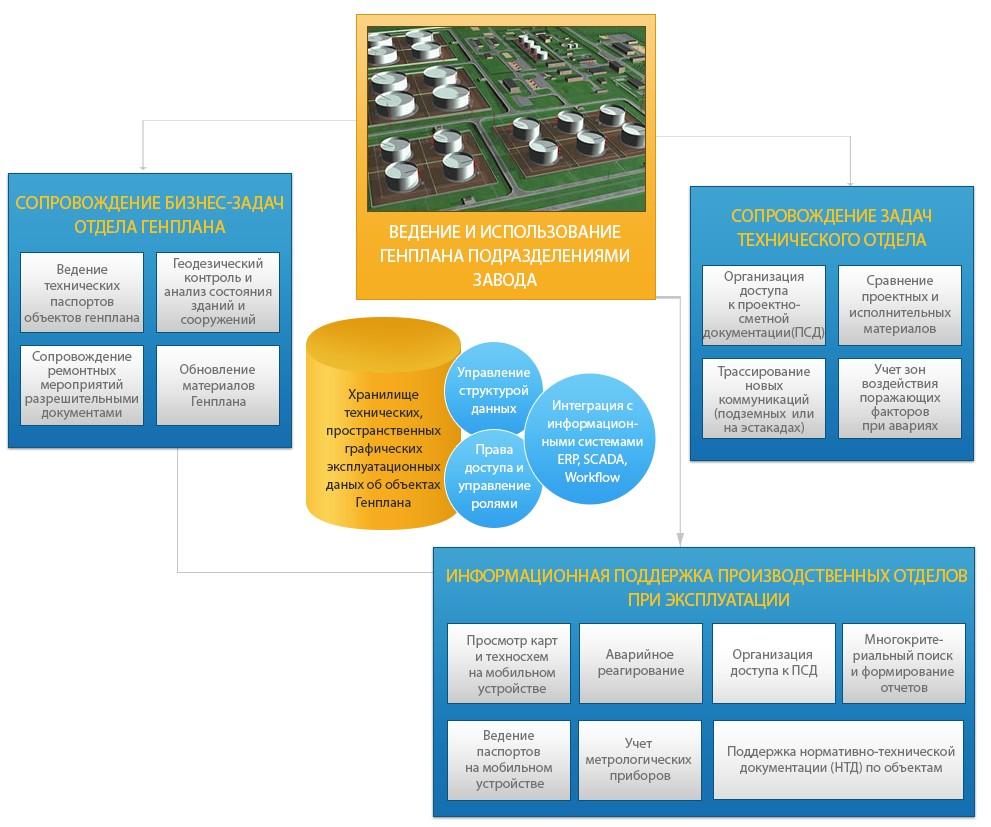 Информатизация нефтегазоперерабатывающих заводов, сопровождение бизнес-задач нефтегазоперерабатывающих заводов, информатизация нефтегазоперерабатывающей промышленности