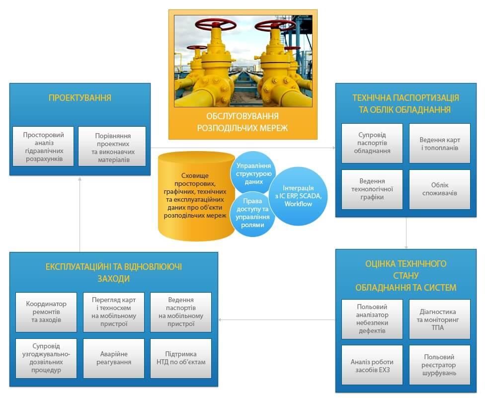 Інформатизація розподільчих мереж, бізнес-процесси  обслуговування розподільчих мереж