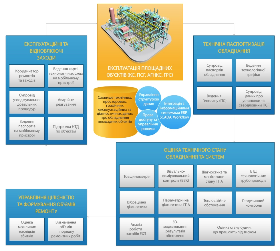 Інформаційне забеспечення експлуатації площадних об'єктів, бізнес-процеси експлуатації площадних об'єктів