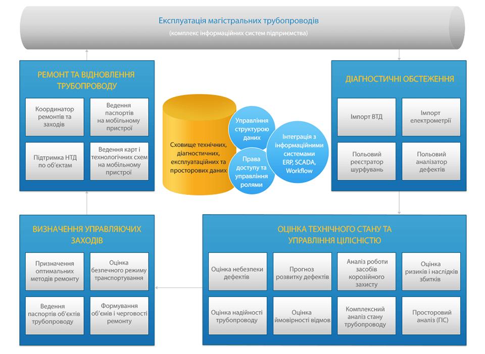 Автоматизація експлуатації Магістральних трубопроводів, схема експлуатація магістральних трубопроводів, бізнес-процеси з эксплуатації магістральних трубопроводів, комплекс інформаційних систем підприємства