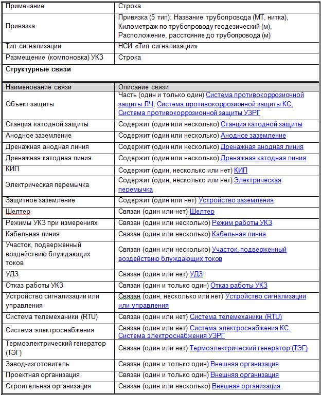 Таблица классификатора технических данных УКЗ