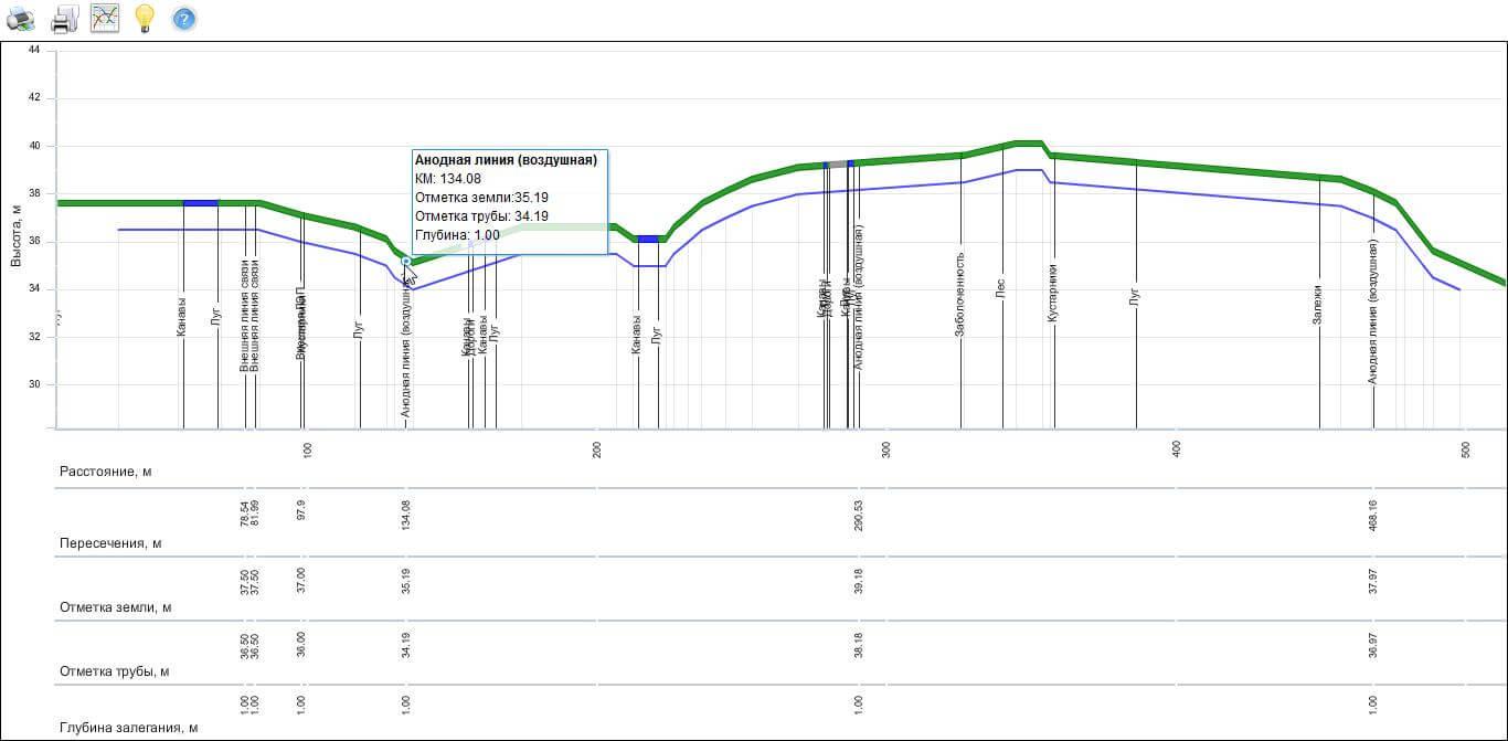 Построение продольного профиля линейного объекта, продольный профиль трубопровода