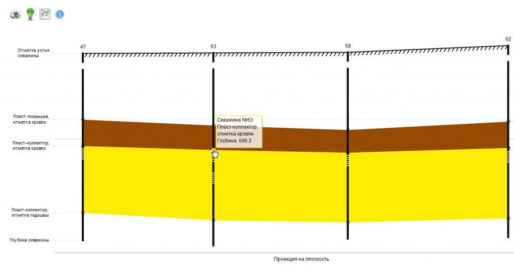 Гидродинамический разрез ПХГ, проекция на плоскость разреза ПХГ