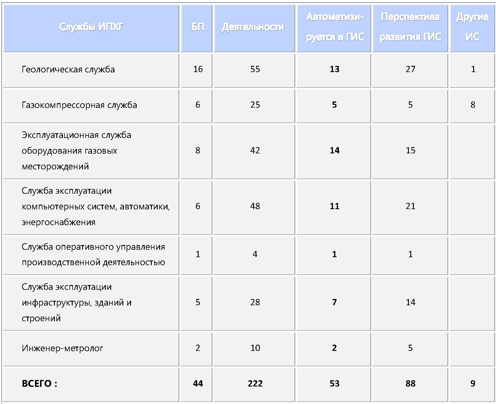 Таблица автоматизации служб ИПХГ  при проектировании и разработке ИС