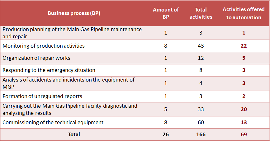 Table of the automated BP and activities for services