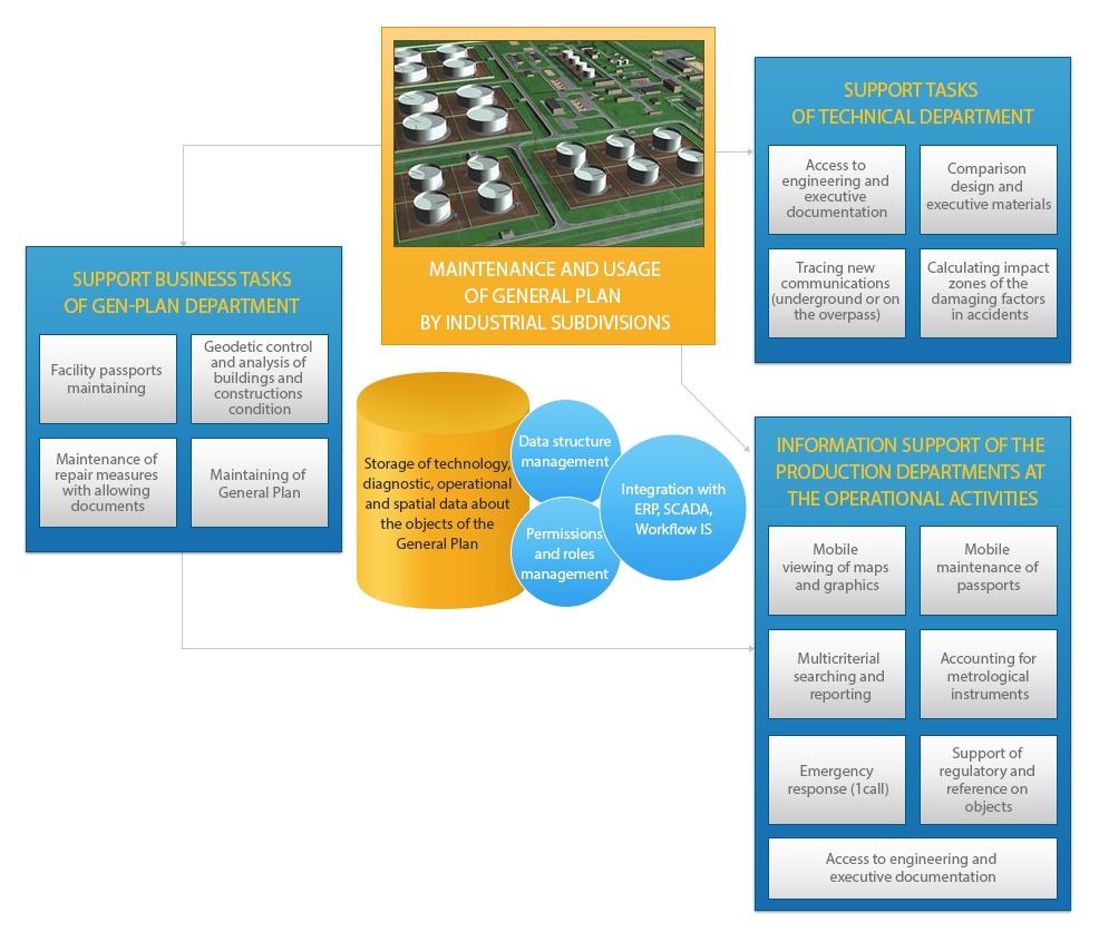 Petroleum refineries informatization,  Petroleum refineries maintenance informatization