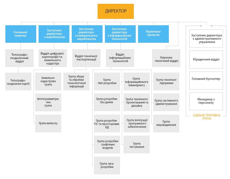 """Структура компанії та кваліфікація співробітників, схема структури компанії ТОВ """"ІТ-ТРАНЗИТ"""""""