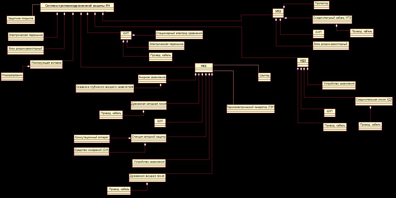 Діаграма структури та зв'язків технологічних об'єктів УКЗ у проектних роботах при створенні ІС