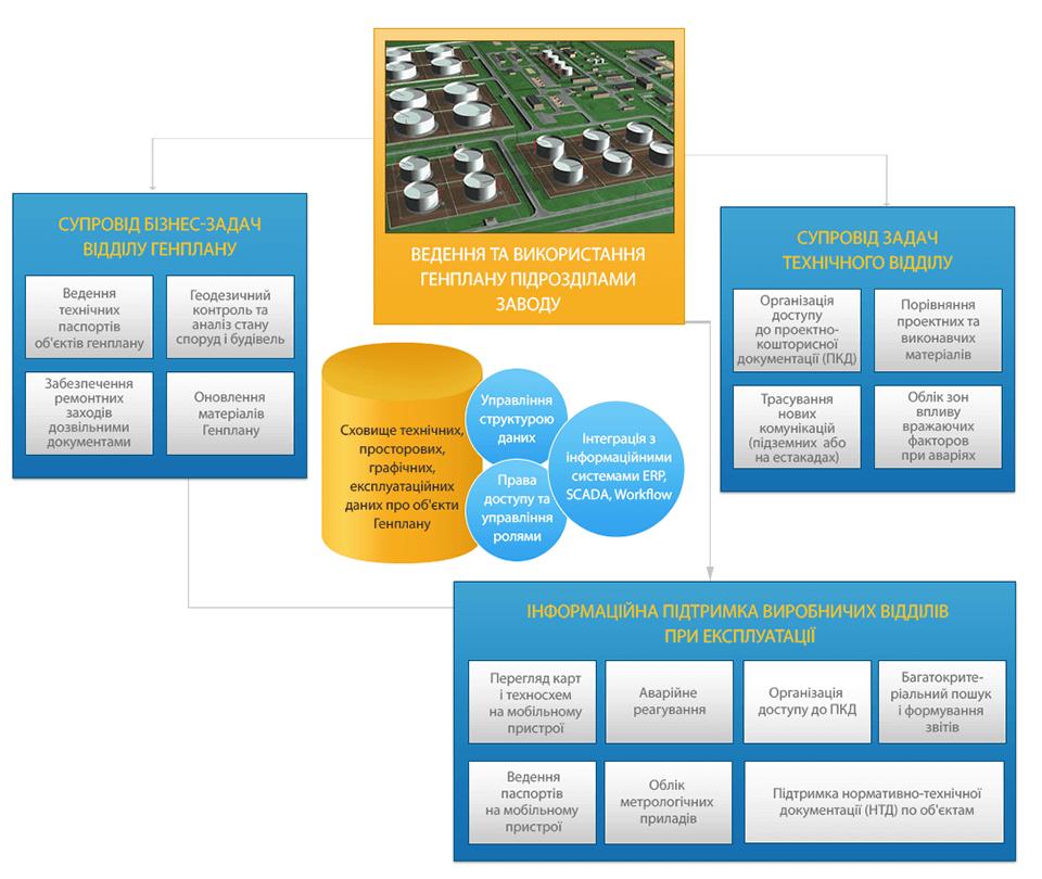 Інформатизація нафтогазопереробних заводів, бізнес-процеси підрозділів нафтопереробного заводу, інформатизація нафтогазопереробної промисловості