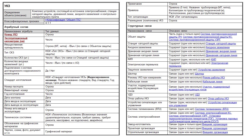 Таблиця класифікатора технічних даних УКЗ