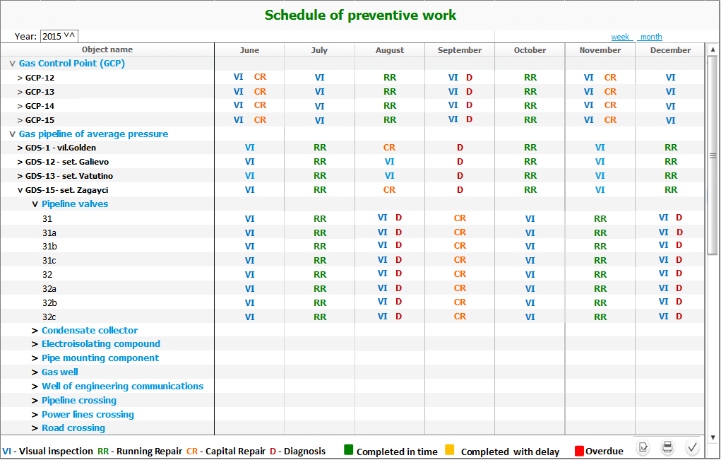 Document flow systems, formation of the preventive work schedule of line part objects