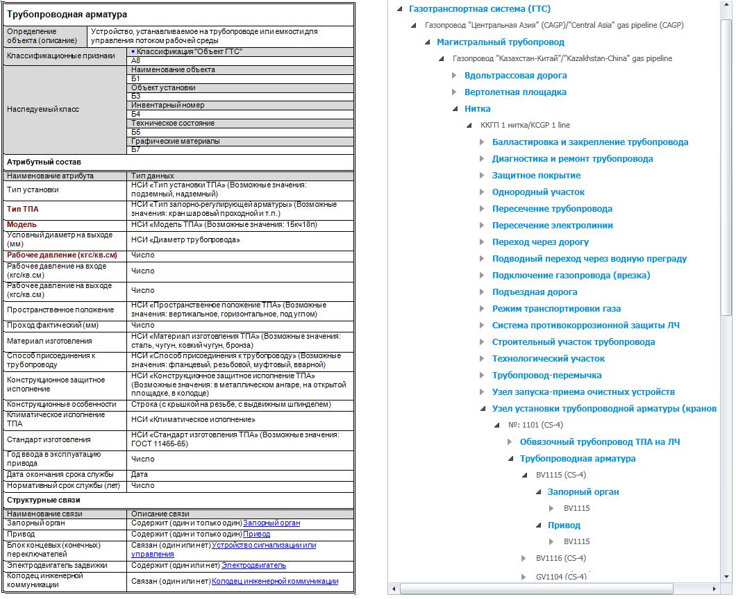 Таблиця класифікаційних ознак, атрибутивного складу і трубопровідної арматури, структура даних технологічних об'єктів