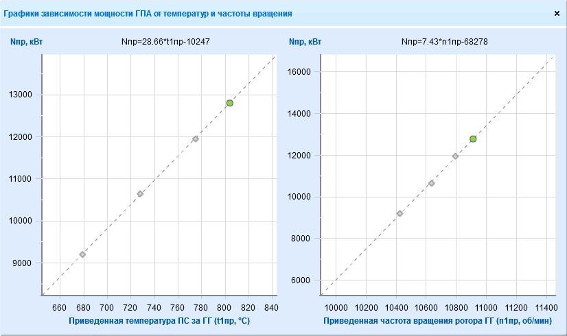 Линейная аппроксимация (тренд), график зависимости мощности ГПА от температуры и частоты вращения