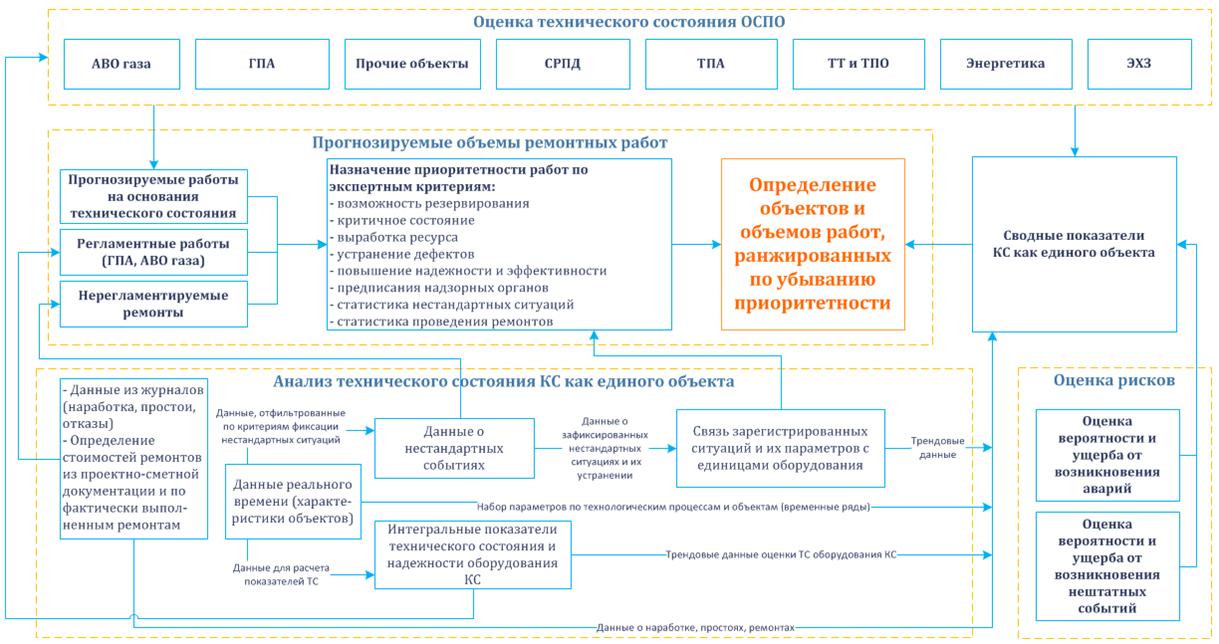 Структура консолидированной информации о состоянии оборудования