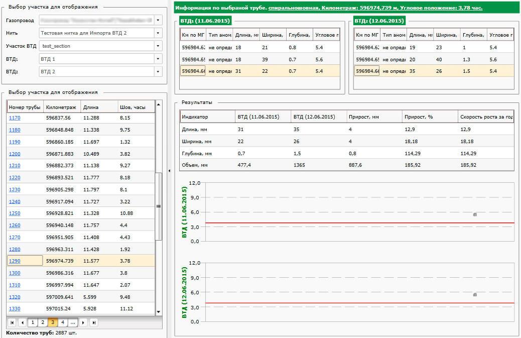 Диагностика и оценка технического состояния линейно-протяженных объектов, сравнение результатов внутритрубных диагностик в расчетно-аналитических системах