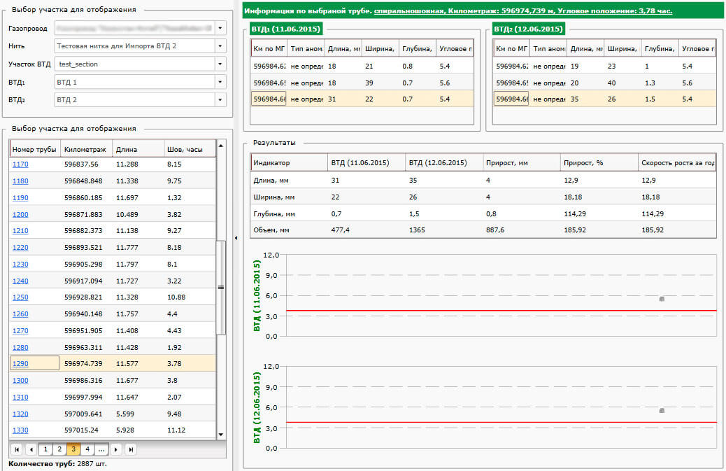 Сomparative analysis of data obtained by nonsimultaneous PIG inspections in the calculation and analytical systems