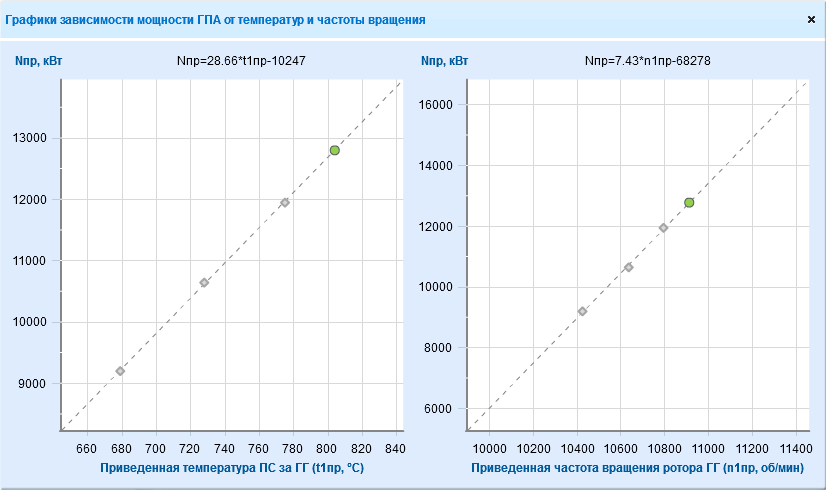 Linear approximation (trend), graph of the GСU power dependence on temperature and rotation frequency