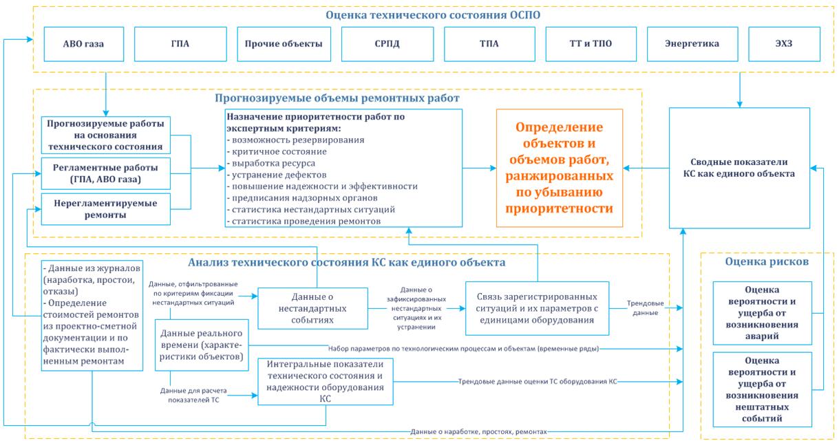 Структура консолідованої інформації про стан обладнання
