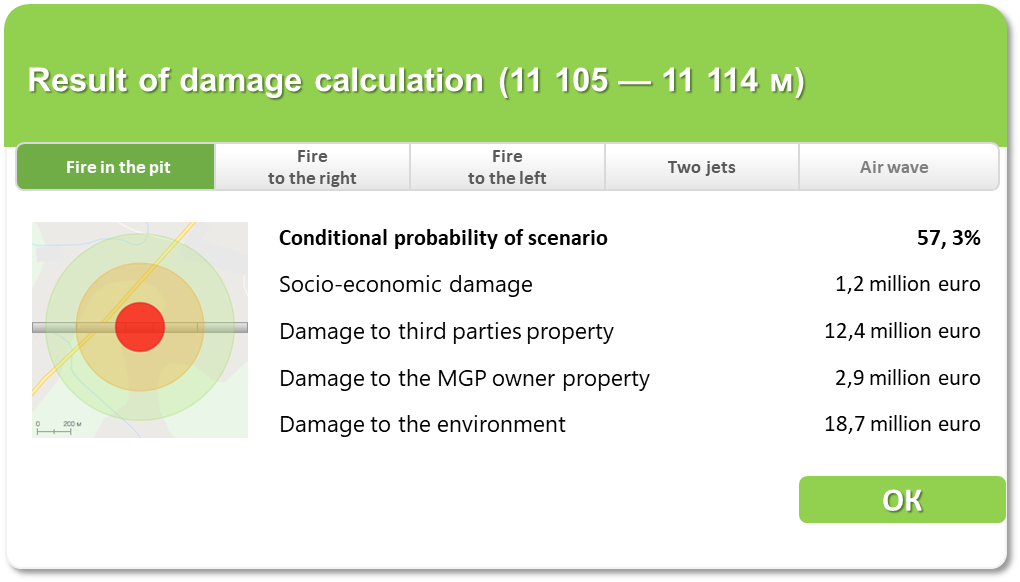 Calculation of damage caused by the accident at a pipeline